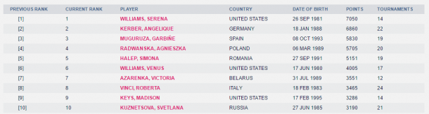 WTA's newly-released top 10 rankings as displayed on its website.