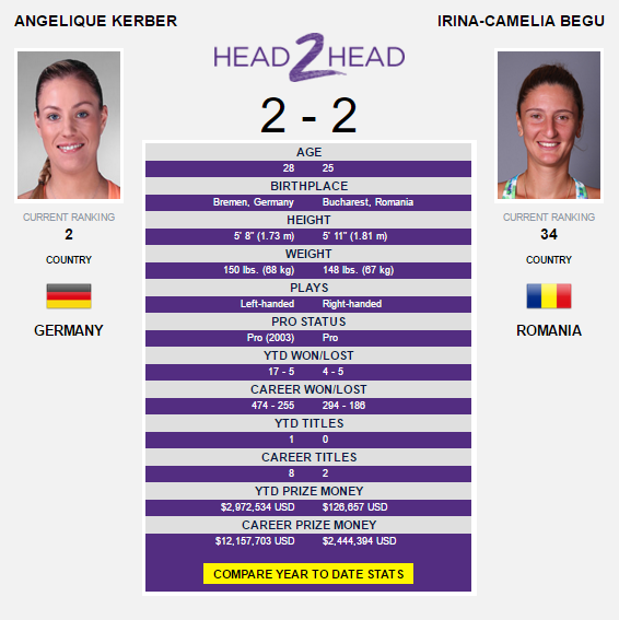 The Kerber-Begu head-to-head as displayed on WTA's official website.