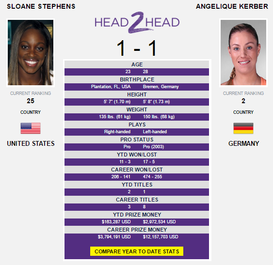 The Kerber-Stephens head-to-head as displayed on WTA's official website.