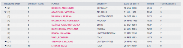 The current top 10 in the Road to Singapore as displayed on WTA's website.