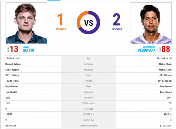The Goffin-Verdasco head-to-head as displayed on ATP's website.