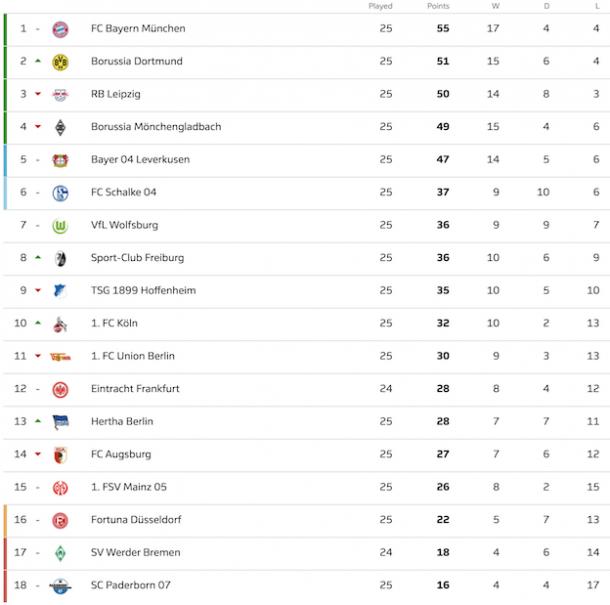 Current Bundesliga Standings | Photo: Bundesliga