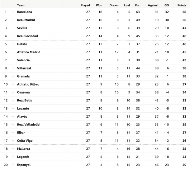 La Liga Table | Photo: BBC Sport