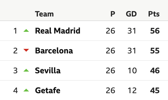 La Liga table before the temporary stoppage of football | Photo: BBC Sport