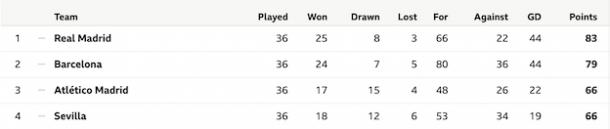 Current La Liga Standings | Photo: BBC Sport