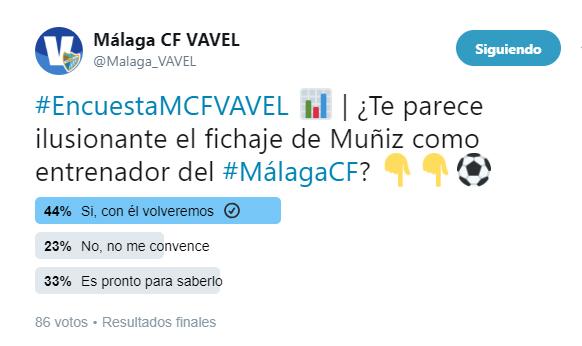 Resultados de la encuesta en Twitter | @Malaga_VAVEL