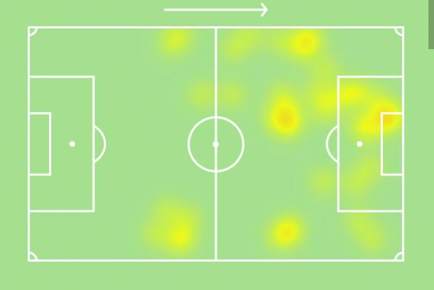 Mbappé mapa de calor contra o Borussia Dortmund na Champions