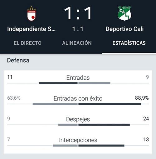Deportivo Cali trabajó más en la faceta defensiva que Santa Fe. Imagen: Onefootball