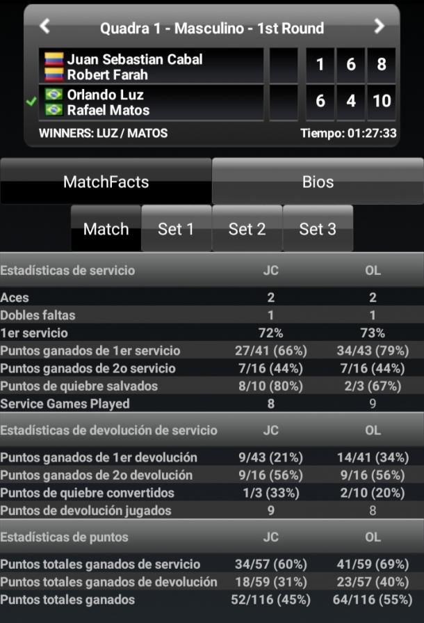 Estadísticas del partido. Imagen: ATP/WTA livescores.