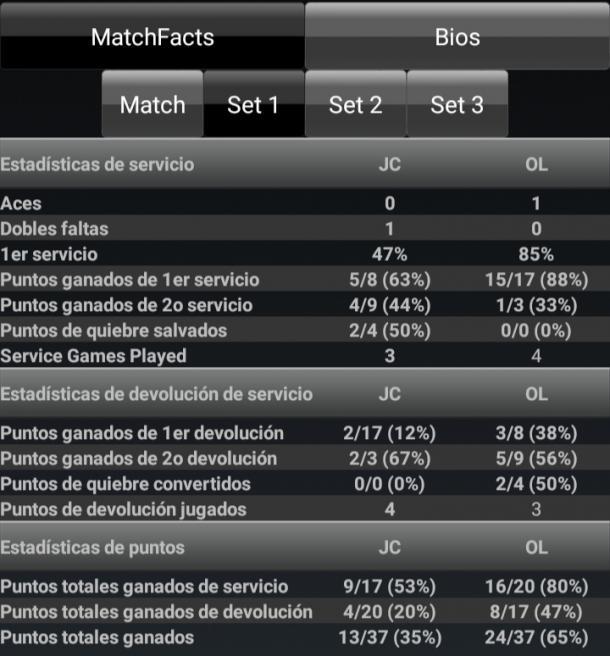 Estadísticas del primer set. Imagen: ATP/WTA Livescores.