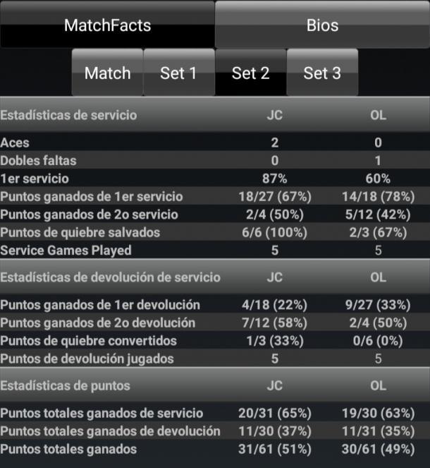 Estadísticas del segundo set. Imagen: ATP/WTA Livescores.