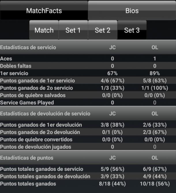 Estadísticas del super tiebreak. Imagen:ATP/WTA Livescores.