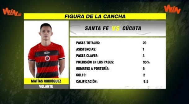 Matías Rodríguez, la figura del partido. Imagen: captura de pantalla Win Sports.