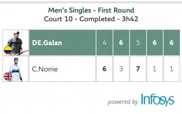 El marcador final del partido, una victoria maratónica para Galán. Imagen: Roland Garros, app oficial