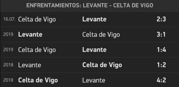 Últimos cinco encuentros entre Levante y Celta / Fuente: flashscore.es