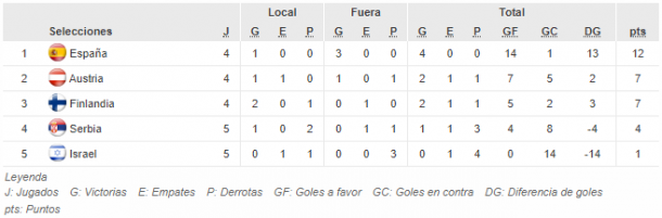 Clasificación Grupo7 previo al Mundial de Francia. Fuente: FIFA.