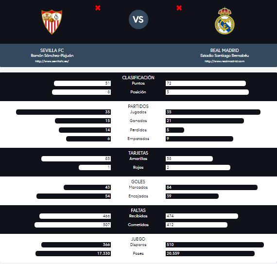 Estadísticas de ambos equipos durante esta temporada | Foto: La Liga