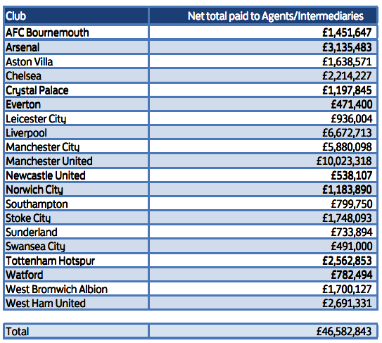 United spent roughly £3.35 million more on fees than second place Liverpool. | Source: The FA