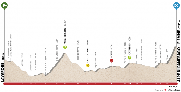 Tour of Alps, ultima tappa a Innsbruck. RIVEDI LA GARA
