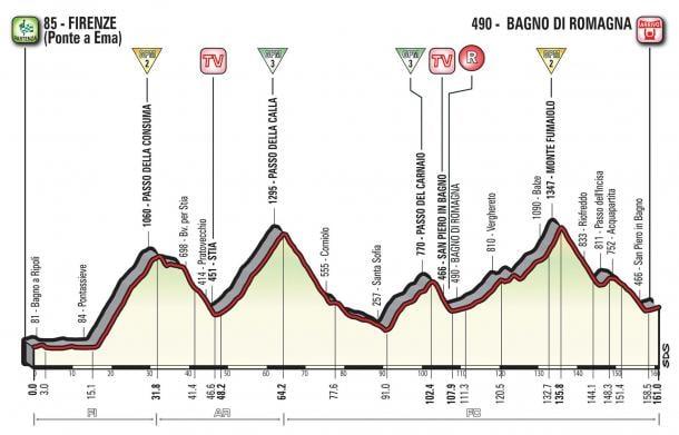 L'Infografica del Giro d'Italia 2017