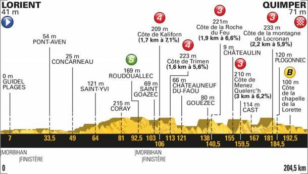 Perfil de la quinta etapa | Foto: Tour de Francia