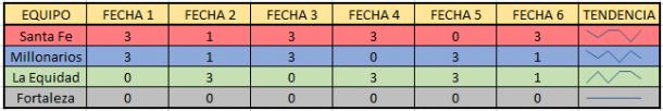 Tendencia de cada equipo participante en el grupo B de la Liga Aguila Femenina. Imagen: Jordan Bernal - VAVEL Colombia