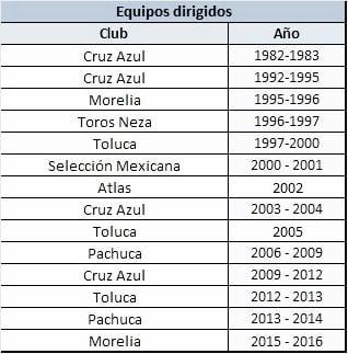 Elaboró Raúl Covarrubias | Fuente: Diversas