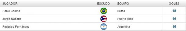 Goleadores. Tabla: Fed. Pan. Handball