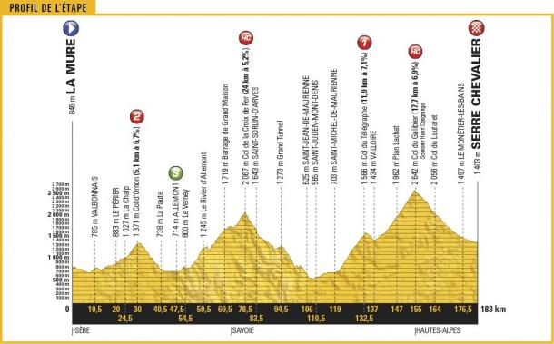 Tour de France 2017, anteprima tappa 18 (Briançon / Izoard)