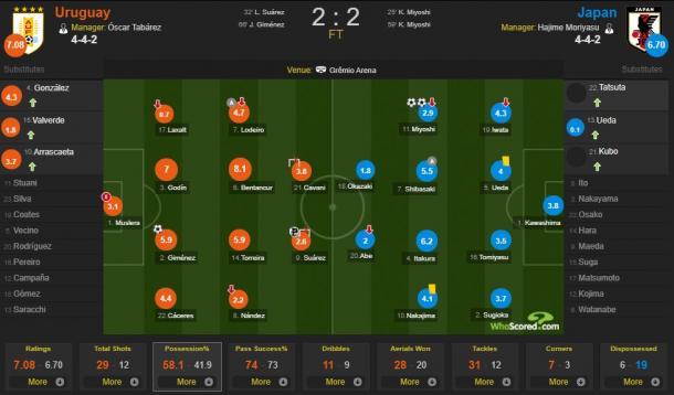 Dados de porcentagem de posse de bola de Uruguai 2-2 Japão (Fonte: WhoScored.com)