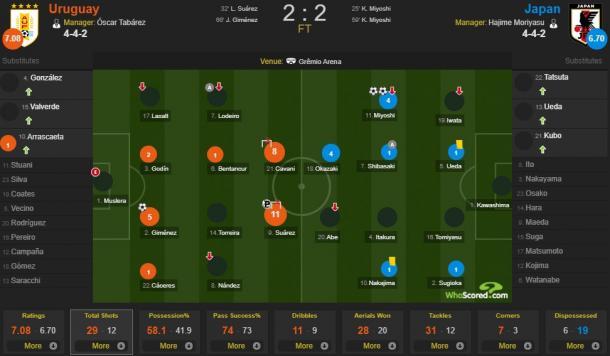 Dados de finalização de Uruguai 2-2 Japão (Foto: WhoScored.com)