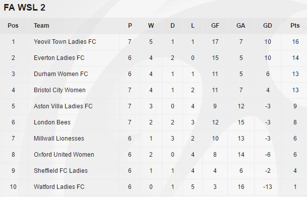 Yeovil lead the way, while Watford are still without a win. (Photo: FAWSL)