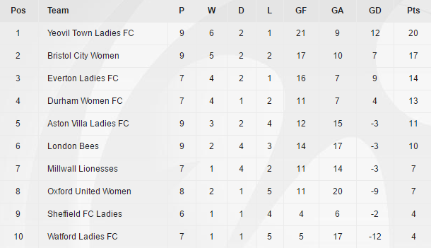 The standings after week six. (Source: FAWSL)