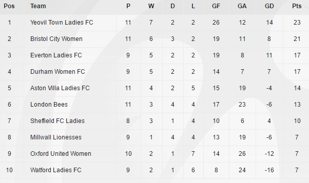 The WSL2 table as it stands (Credit: FA WSL)