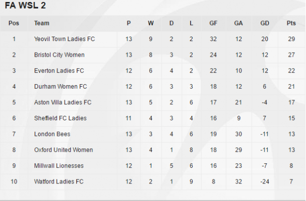 The WSL 2 table as it stands (credit: FA WSL)
