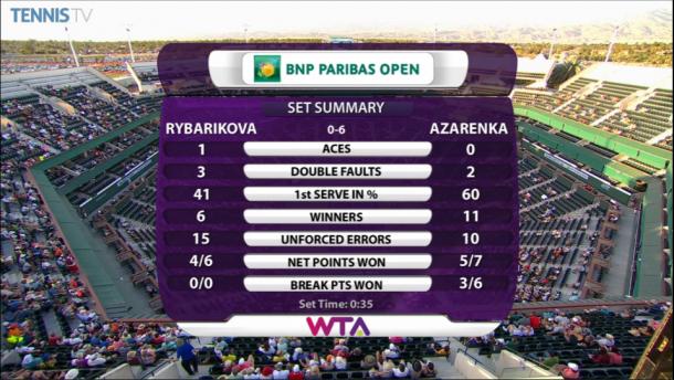 First set statistics. | Photo courtesy of TennisTV