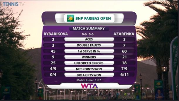 Match Statistics (Photo courtesy of: TennisTV)