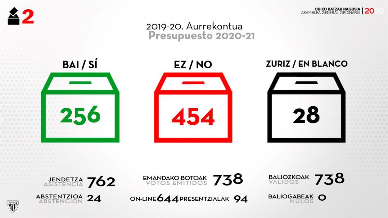 Resultado de la segunda votación en la asamblea de socios compromisarios del Athletic Club   FUENTE: PAGINA WEB : ATHLETIC CLUB