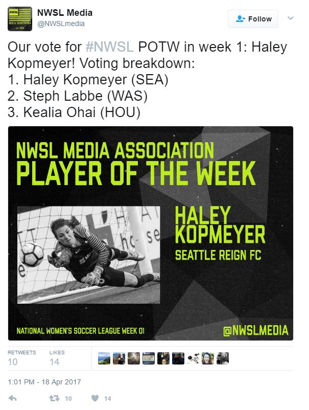 The voting break down for NWSL Player of the Week | Source: NWSL Media Twitter - @NWSLmedia