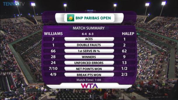 The final match statistics between Serena Williams and Simona Halep. | Photo courtesy of TennisTV