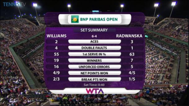 First set statistics | Photo courtesy of TennisTV
