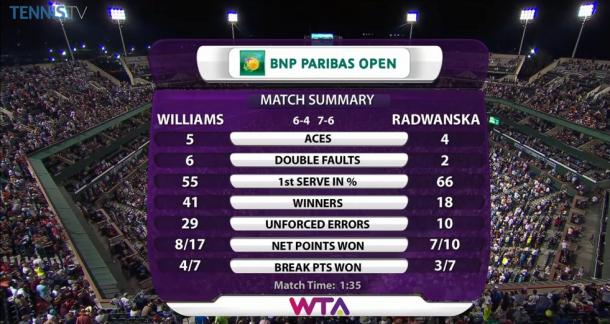 Final match statistics | Photo courtesy of TennisTV
