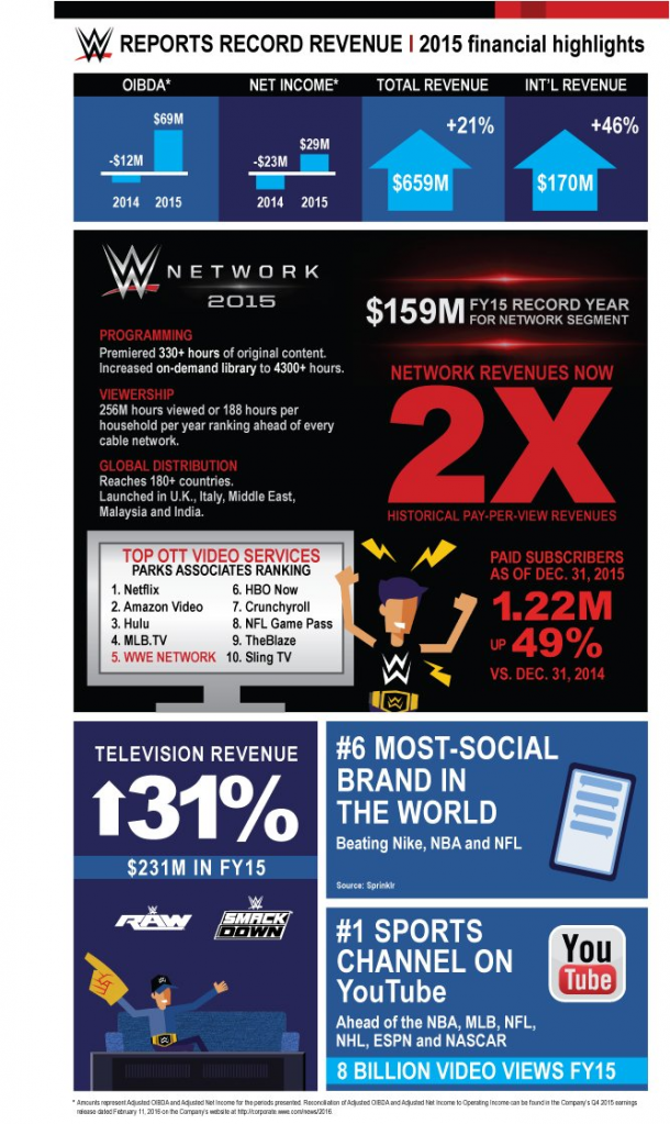 Some of the stats surrounding WWE media  (photo:www.forbes.com)