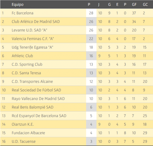 The League Table After Week 10. Photo: rfef.es