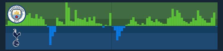 Quanto maior a barra, maior foi a pressão executada / Imagem: SofaScore