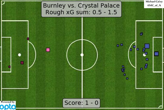Palace missed huge chances against Burnley last week. Source | @Caley_Graphics.