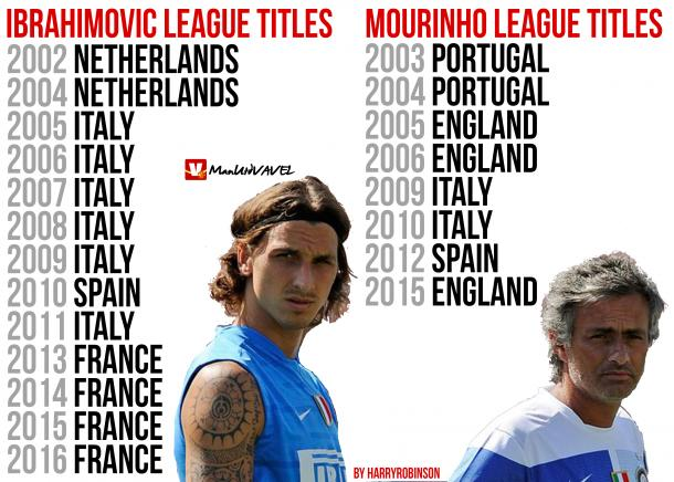 Mourinho and Ibrahimovic's league title record | Photo: Harry Robinson/VAVEL UK