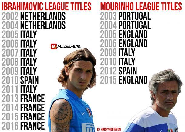 Zlatan and Mourinho's title record | Photo: Harry Robinson/ManUtdVAVEL