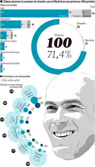Gráfico: R. Gimeno/MARCA