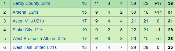 Arsenal's u21s have only lost two league games this term, and could close the gap on Derby to just two points with an away win v Fulham tomorrow | Image: Wikipedia